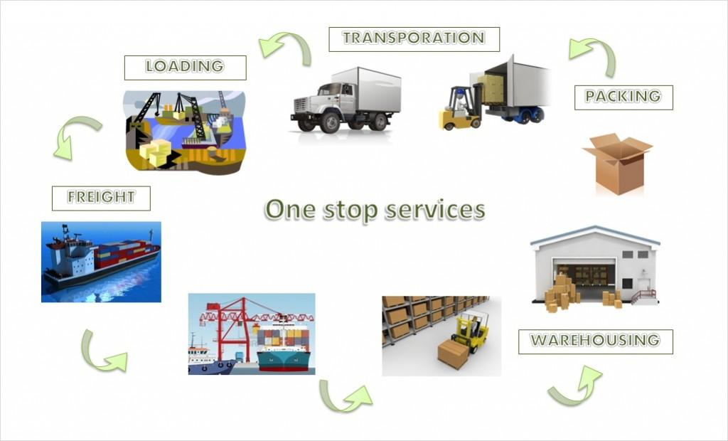 Capricorn logistics co ltd is an international freight for Door to door transport